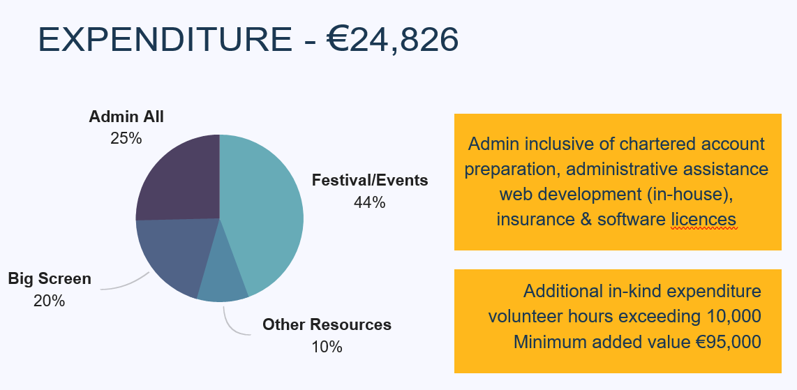 2017 expenditure on Love Castlebar Events
