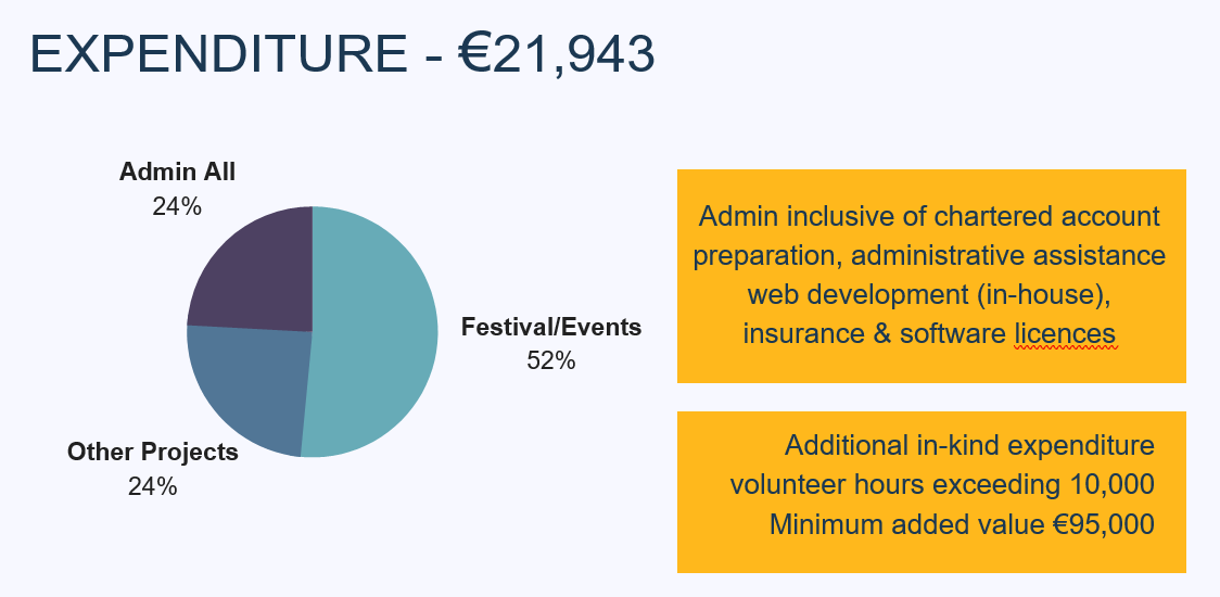 2018 expenditure graph: Love Castlebar Projects